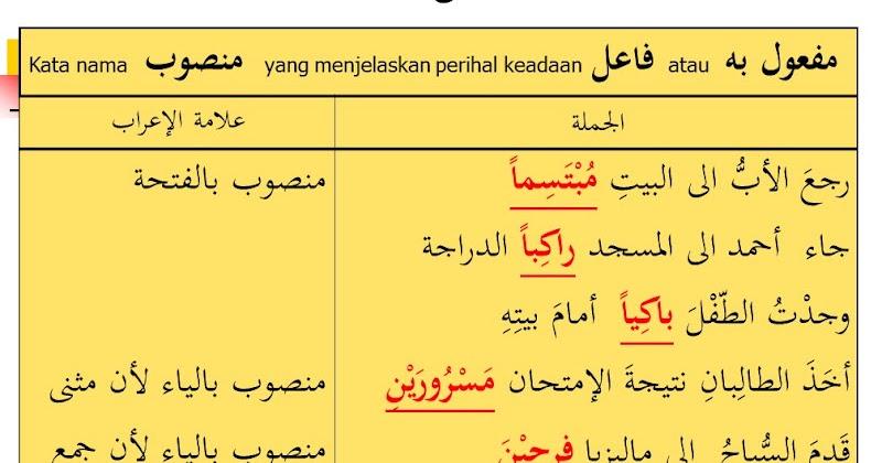 Arab2u Nota Qawaid الحال