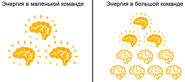 Как зарядить мозги в команде на 100%