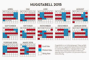 Huggtabell 2015