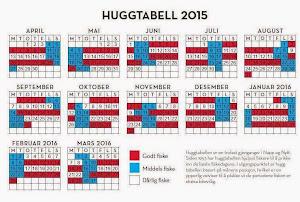 Huggtabell 2015