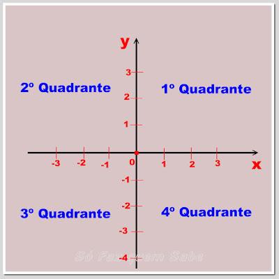 Representação dos quatro quadrantes de um plano cartesiano ortogonal