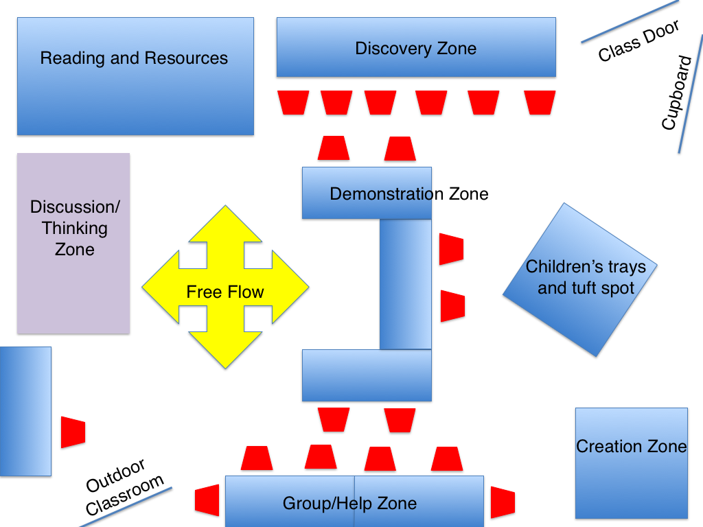 Classroom Layout Theory ~ Personalize learning november