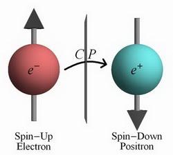 Simetria CP