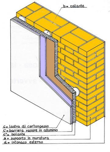 Soluzione per isolare internamente una casa su pilotis - Pannelli per cappotto interno ...