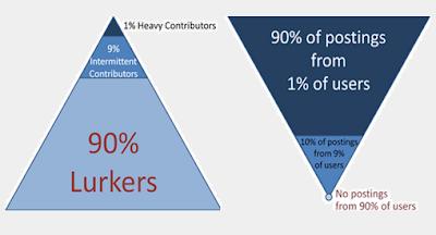 La ley de la desigualdad en la colaboración de una comunidad
