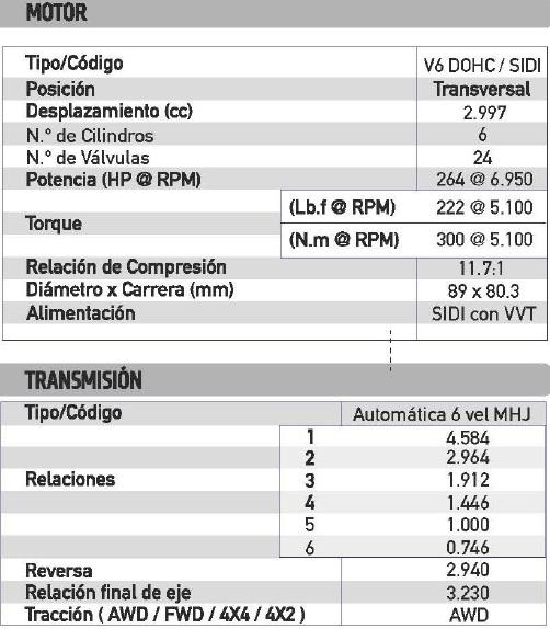 Valor Soat 2013 Chevrolet Captiva Sport 3.0 2013