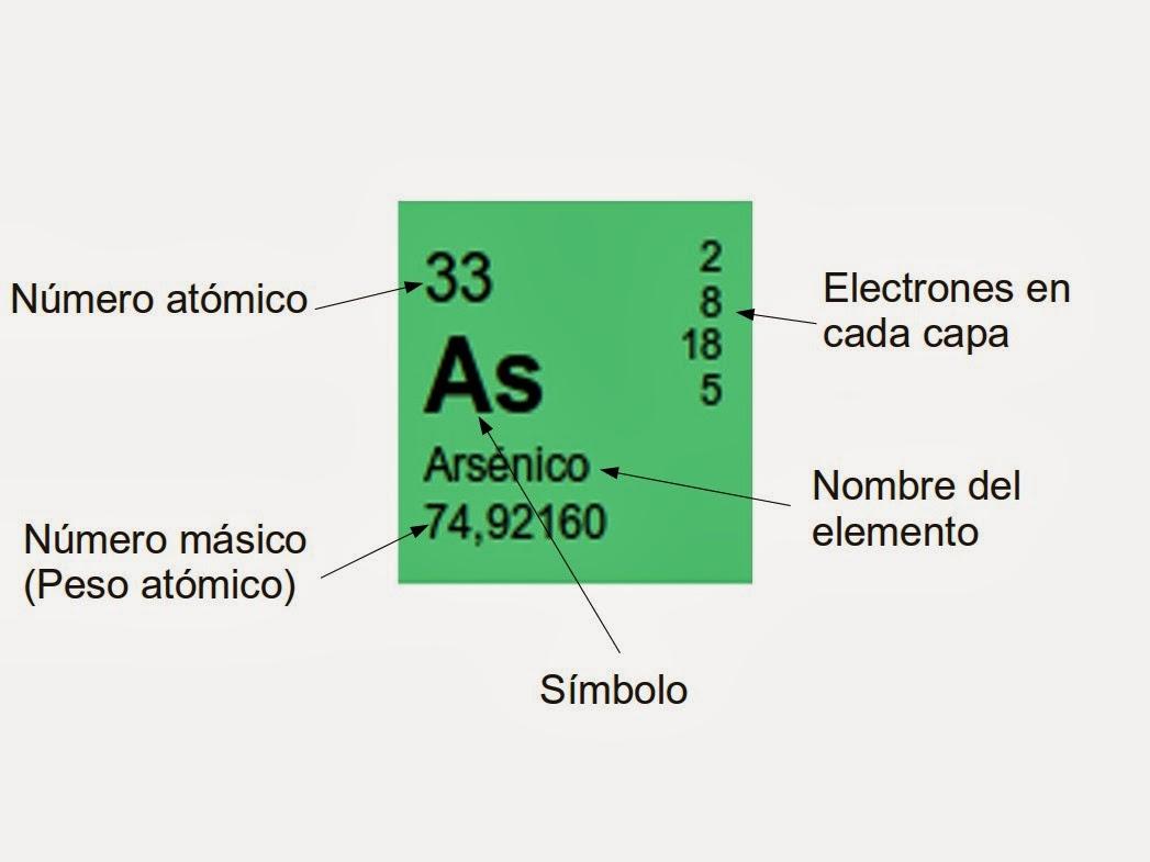 Blog de matemticas tabla peridica de los elementos colocando el cursor sobre la casilla correspondiente a cualquier elemento aparece aumentada arriba a la izquierda con informacin ms completa urtaz Gallery