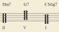 II-V-I dans la tonalité de Do en accords de 11ème (accords à cinq notes)