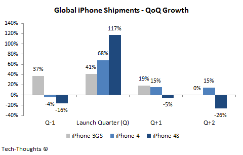 iPhone 5 Shipments - QoQ Growth