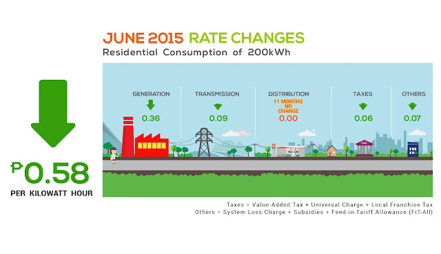Meralco's June 2015 Rate Changes