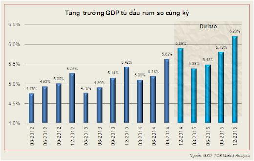 Triển vọng kinh tế Việt Nam năm 2015