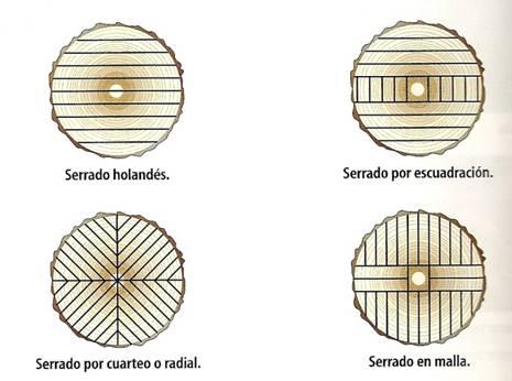 Tecnolog as t cnicas de corte aserrado madera - Corte de madera a medida ...