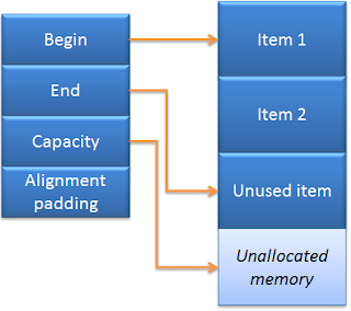std::vector memory layout