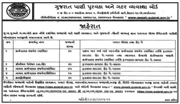 GWSSB, Gandhinagar Various  Recruitment 2016