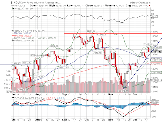Gráfico da bolsa nos Estados Unidos - Dow Jones