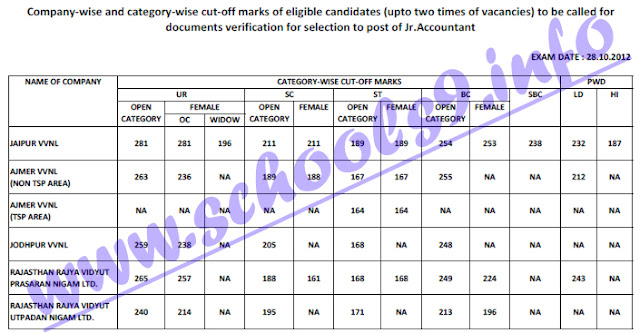 JVVNL Jr. Accountant Recruitment Cut Off Marks 2012