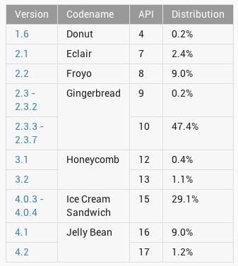 Android Gingerbread Paling Diminati Konsumen