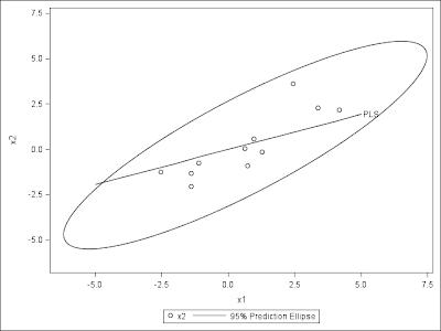 Using PROC CANCORR to solve large scale PLS problem