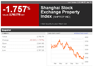 Shanghai Property Index