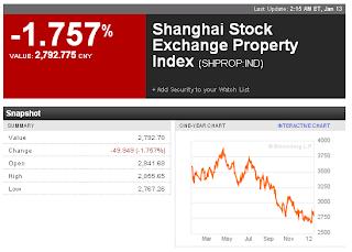 Shanghai Property Index