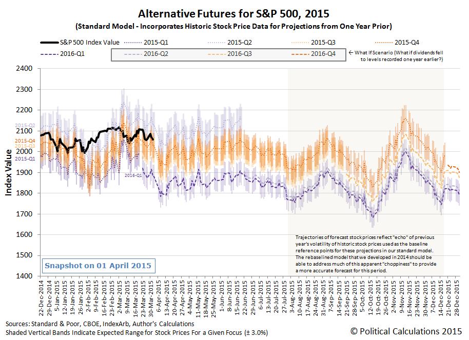 Alternative Futures for S&P 500, 2015, (Standard Model)