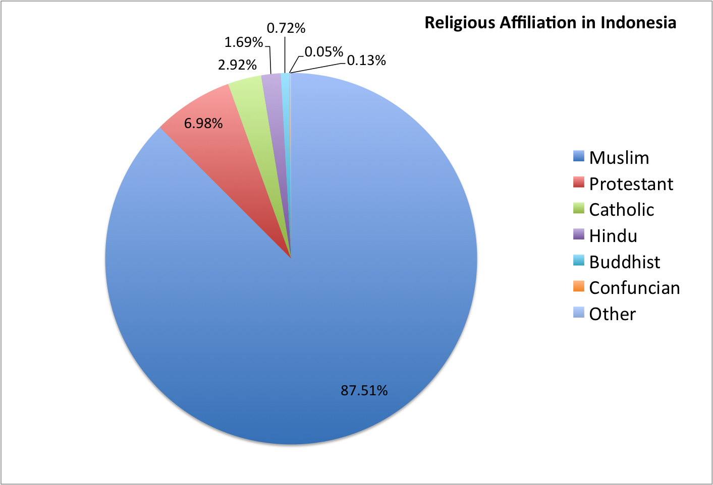 Indonesia religion pie chart gallery free any chart examples indonesia religion pie chart gallery free any chart examples indonesia religion pie chart images free any nvjuhfo Choice Image