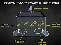 A business case for Hospital-based Innovation Incubators