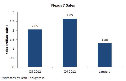 Nexus 7 Sales