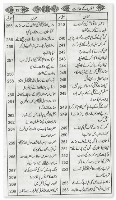 contents page 8 of Jino Kay Haalaat Urdu book