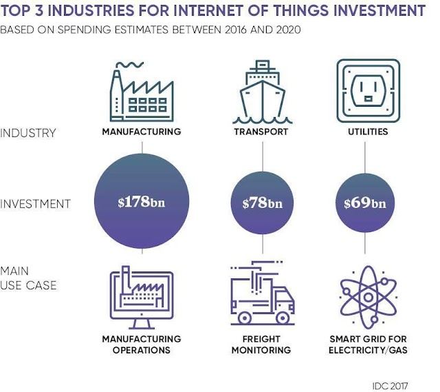 Top 3 industries for #IoT investment
