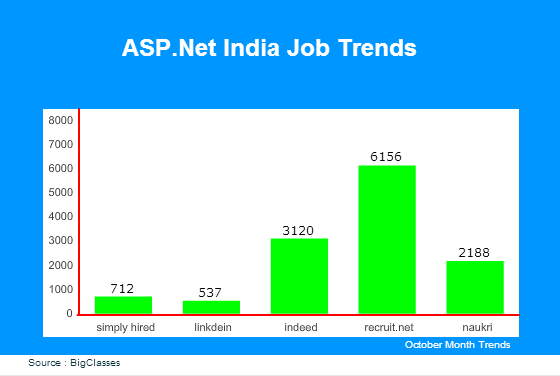 ASP.Net India Job Trends
