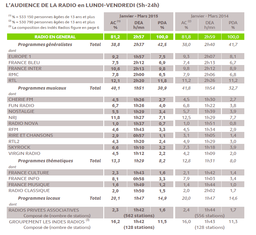 Vague 126 000 Radio janvier - mars 2015 par Médiamétrie.