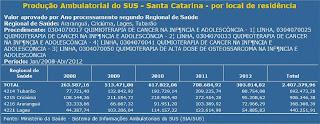 BOMBA: Oncologia pediátrica pode parar em Criciúma!