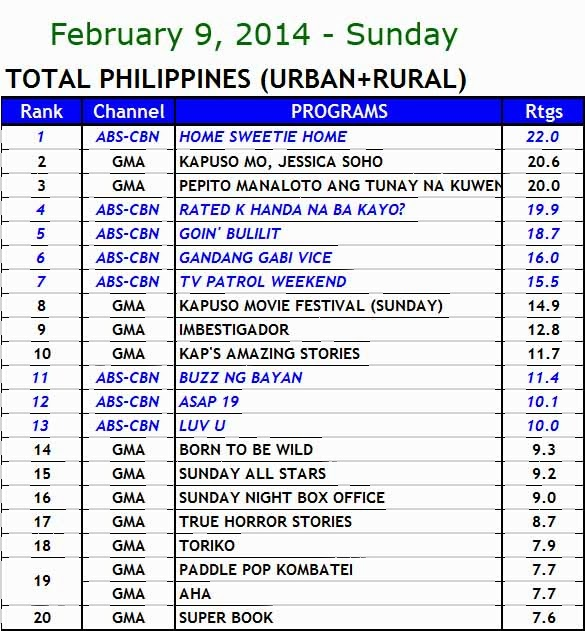Kantar Media nationwide TV ratings (Feb 9)