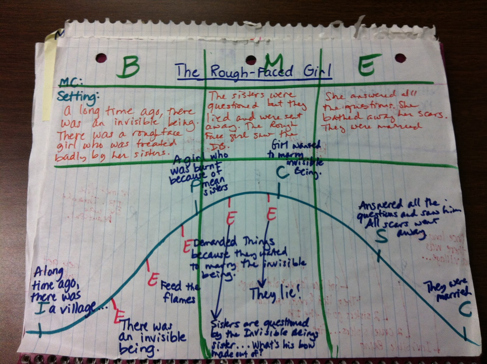 Confessions of a former fourth grade teacher my anchor charts confessions of a former fourth grade teacher ccuart Images