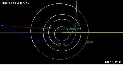 Astronomical Alignments Cause M6+ Seismicity! C/2010 X1 Elenin Comet