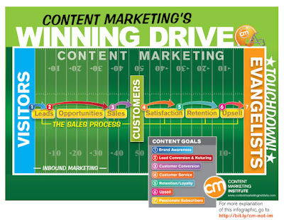 Optimize Business Marketing Online with Content Marketing
