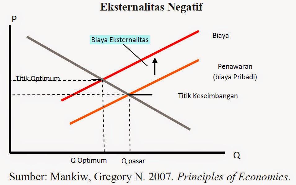 Eksternalitas Negatif