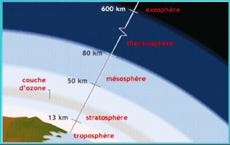 Anpe tunisie concours pour - Distance entre la terre et la couche d ozone ...