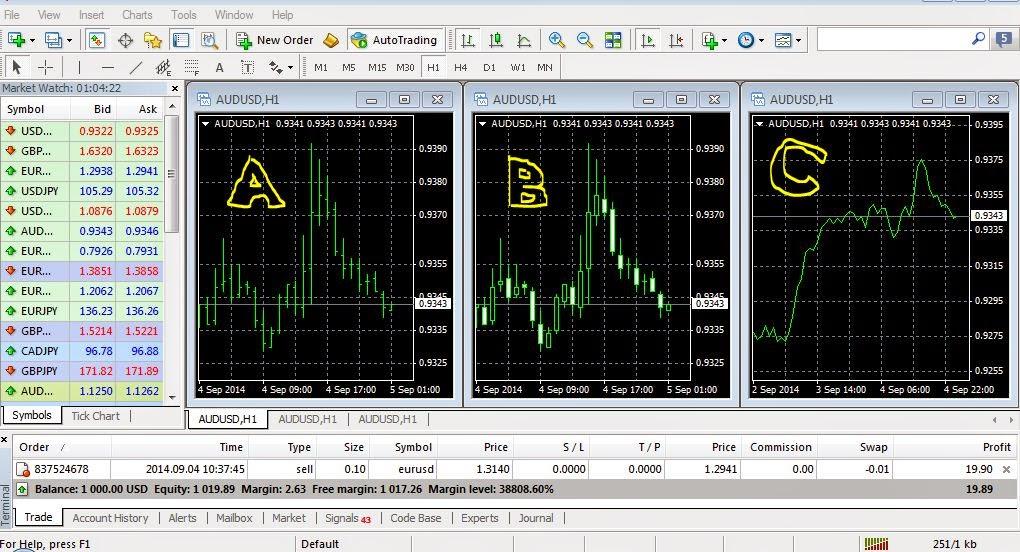 Bagaimana cara bermain forex trading