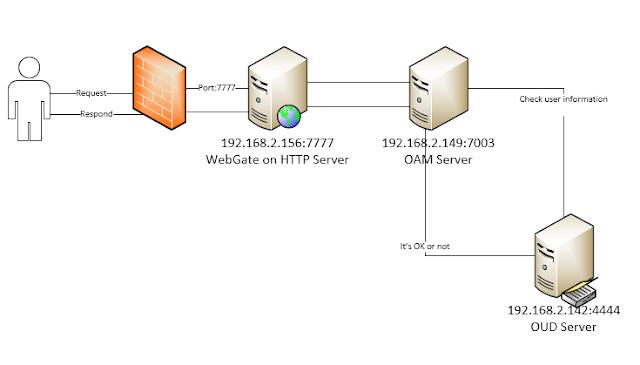 webgate wccc