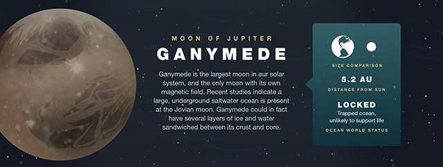 Water on Ganymede