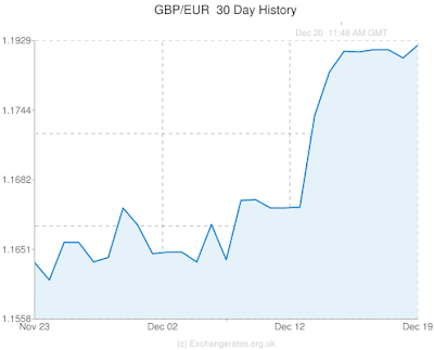 current affairs, gbp, eur, chart