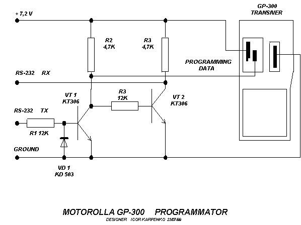 Pmr446romania  Interfata Motorola Gp300