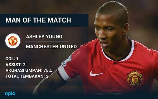 Ashley Young Man of The Match United vs City 4-2