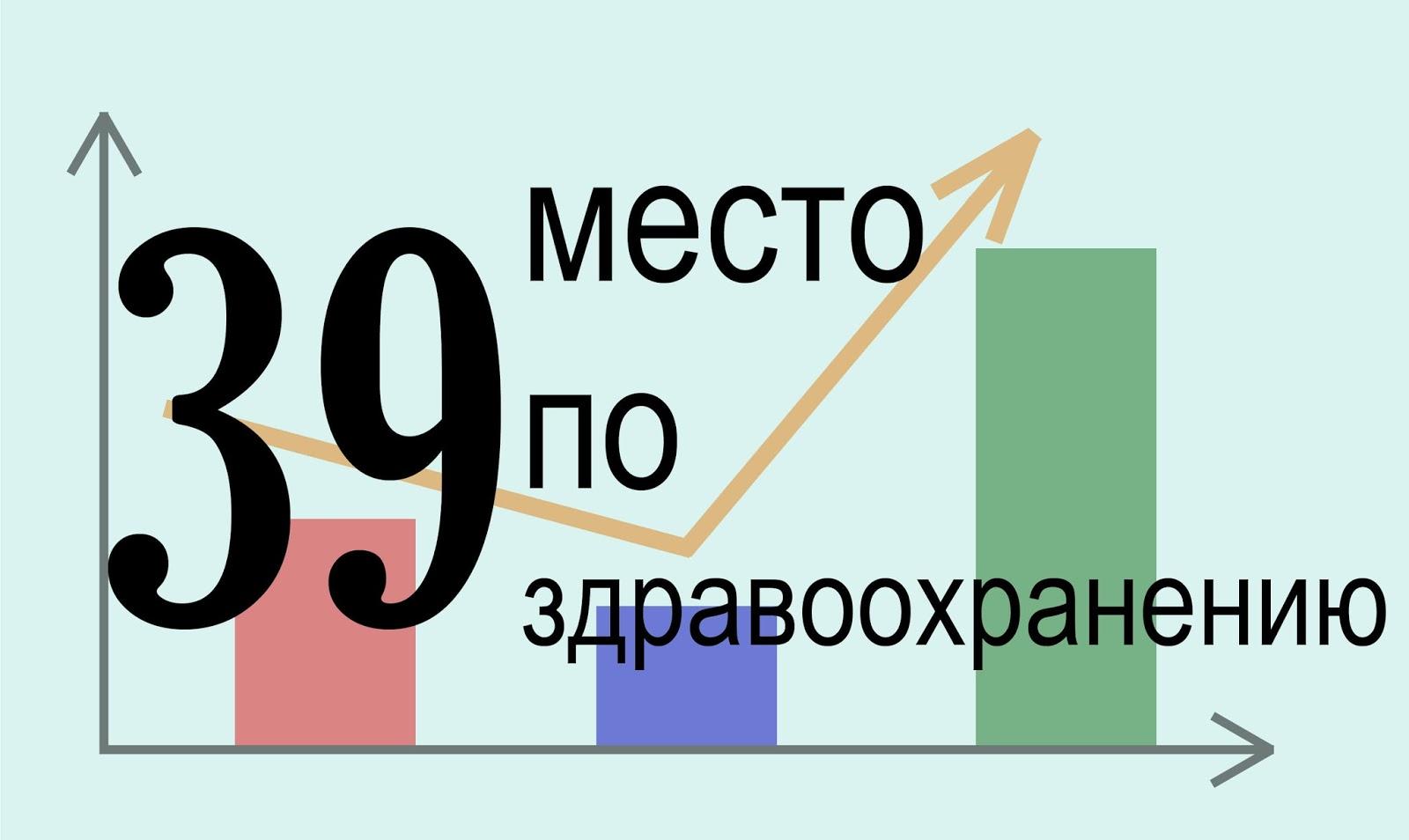 Здравоохранение в Сербии