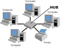 Jaringan LAN komputer