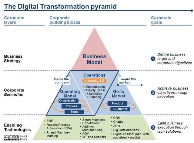 The digital transformation pyramid