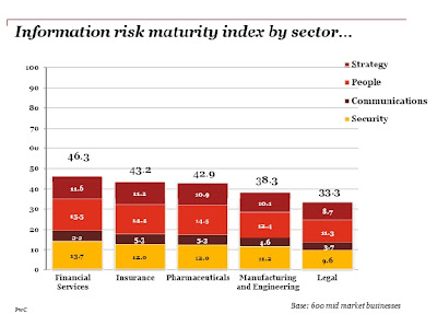 Information Risk Maturity Index by sector Iron Mountain PwC Indice Européen des Risques liés aux Informations par secteur