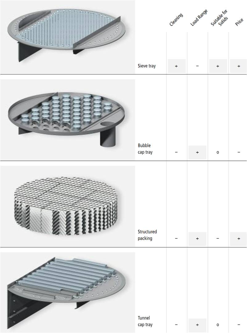 Comparison of trays used in distillation column based on cleaning, load range, suitable for solids and prices factors